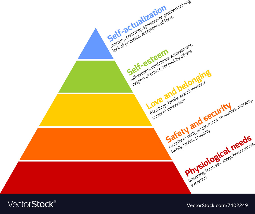 an introduction to the analysis of maslows pyramid View and download maslows hierarchy of needs essays examples an introduction to theories of southwest airlines analysis using the maslow hierarchy.