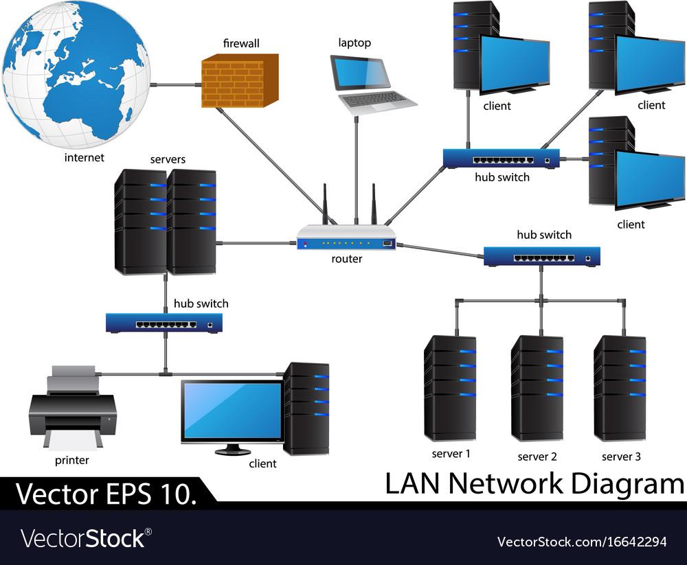 Lan network diagram royalty free vector image vectorstock lan network diagram vector image ccuart Gallery