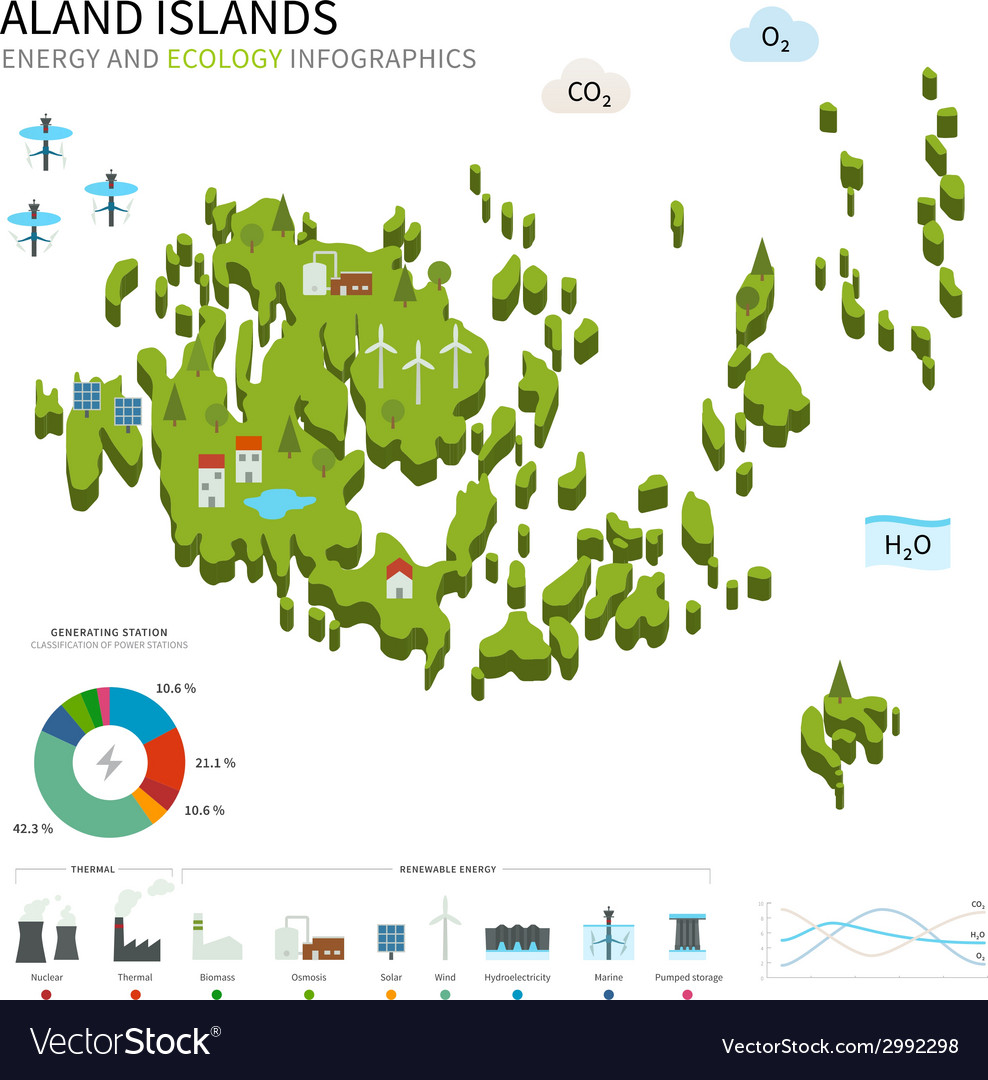Energy industry and ecology of Aland Islands Vector Image