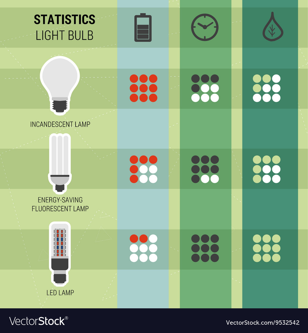 Infographic statistics different kinds of lamps vector image