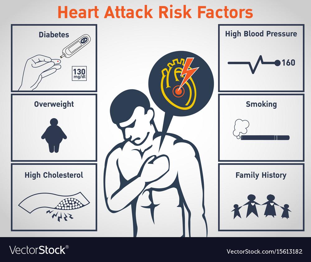 Heart attack risk factors logo icon design vector image