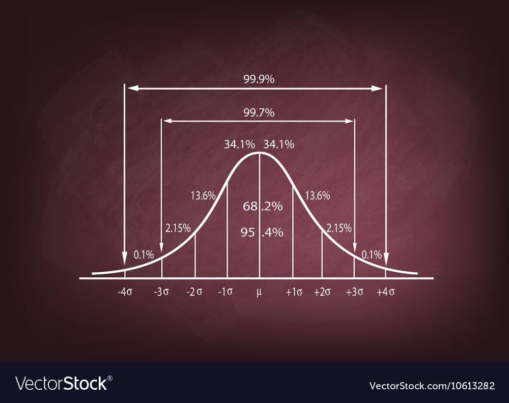 Standard Deviation Diagram on A Chalkboard vector image