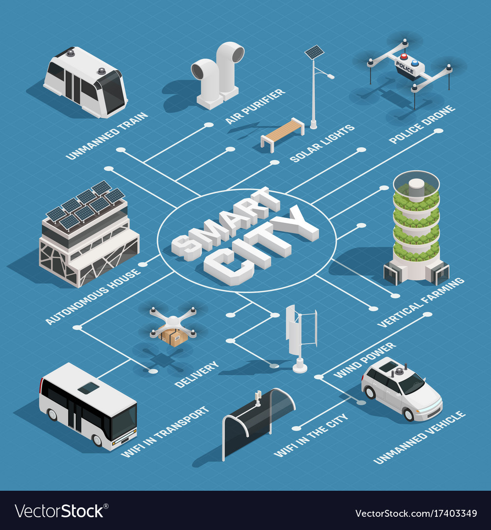 Smart city technology isometric flowchart vector image nvjuhfo Choice Image