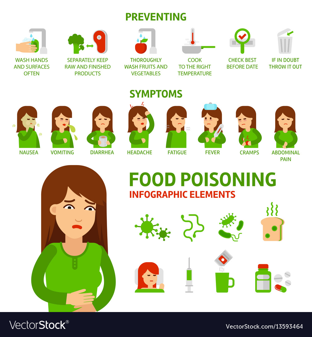 Food poisoning flat infographic elements vector image