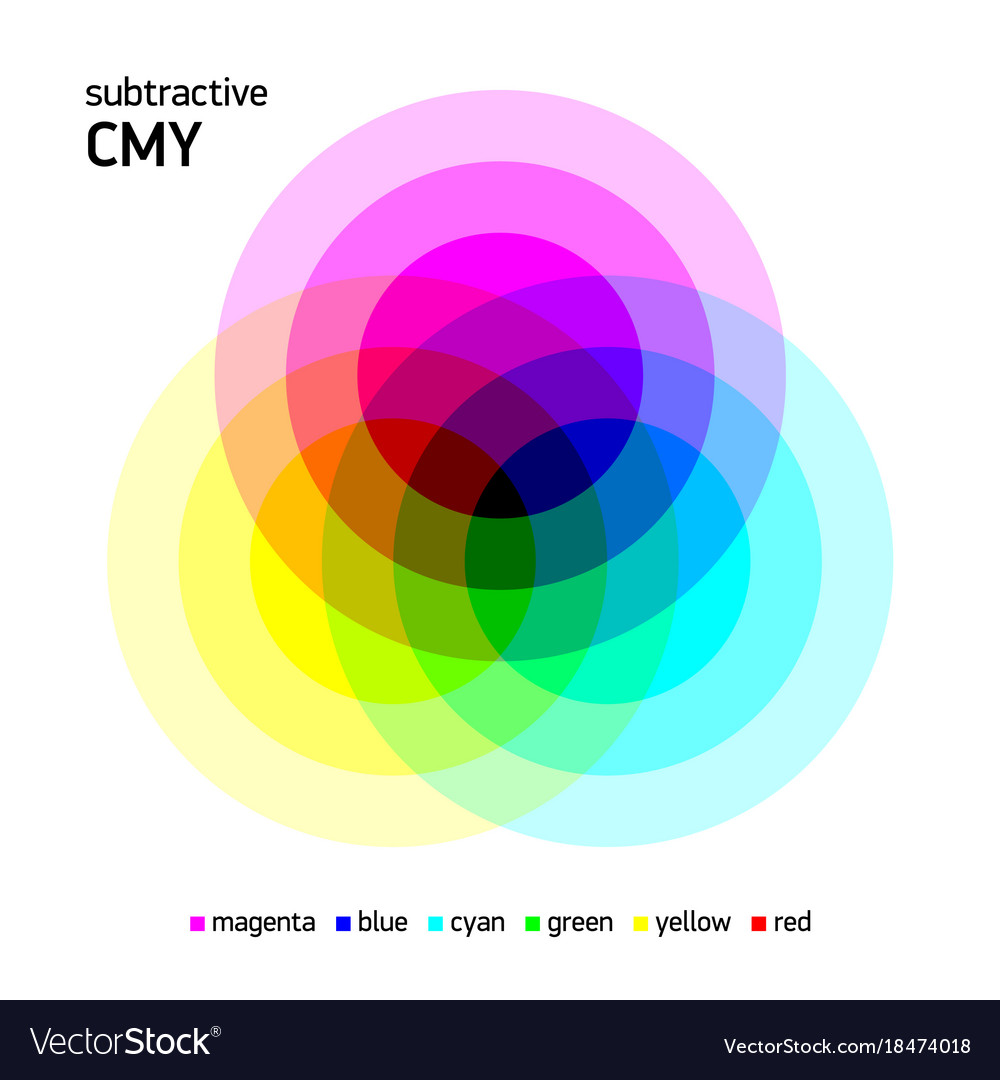 Subtractive cmy color mixing royalty free vector image subtractive cmy color mixing vector image geenschuldenfo Image collections