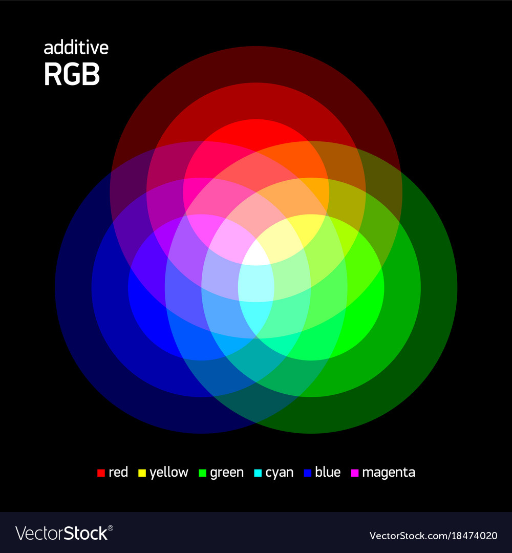 Additive rgb color mixing royalty free vector image additive rgb color mixing vector image geenschuldenfo Choice Image