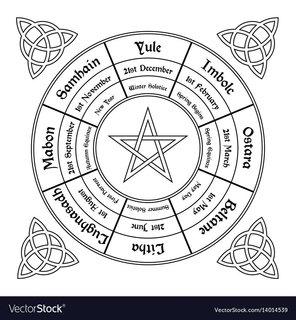 Wheel of the year diagram wiccan annual cycle vector image