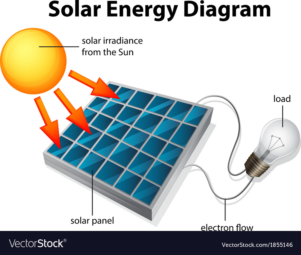 Solar energy diagram royalty free vector image for Solar energy information for students