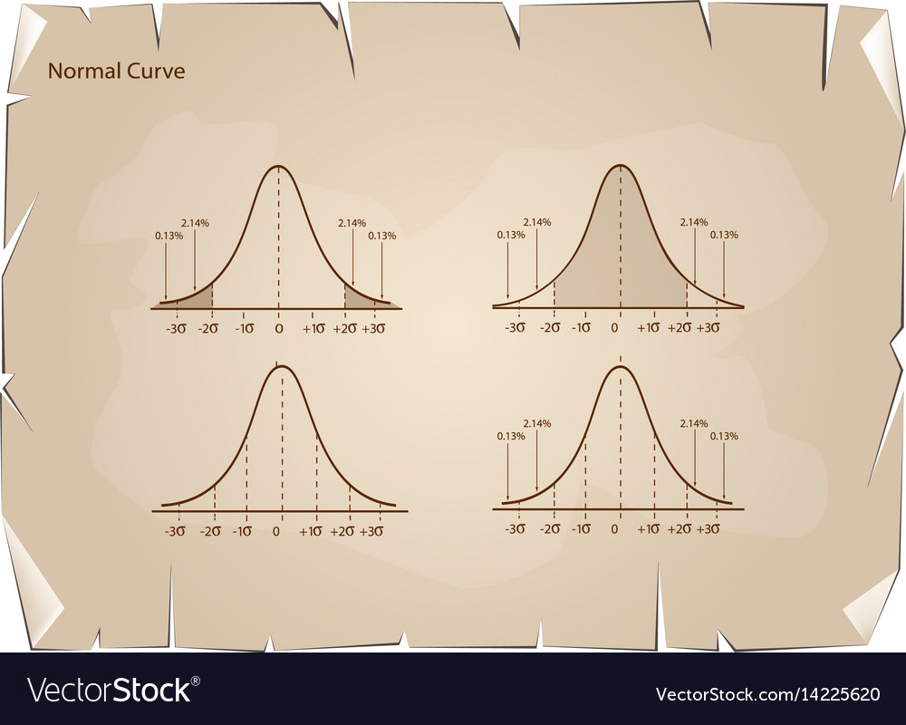 Collection of normal distribution diagram on old p vector image