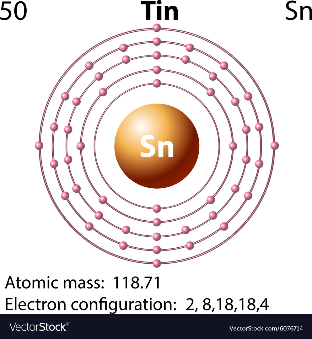 Symbol And Electron Diagram For Tin Royalty Free Vector