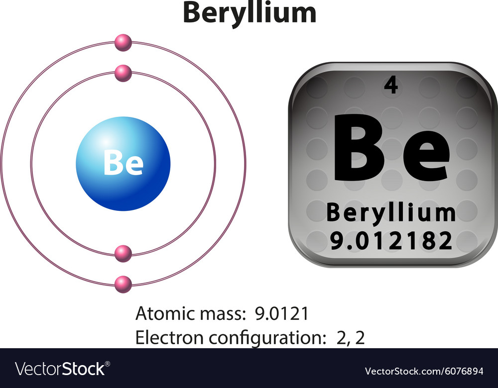 Symbol and electron diagram Beryllium vector image