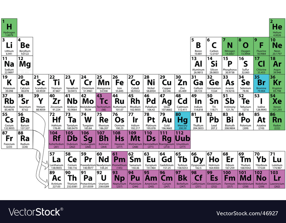 Periodic Table periodic table jpg : Periodic table of the elements Royalty Free Vector Image