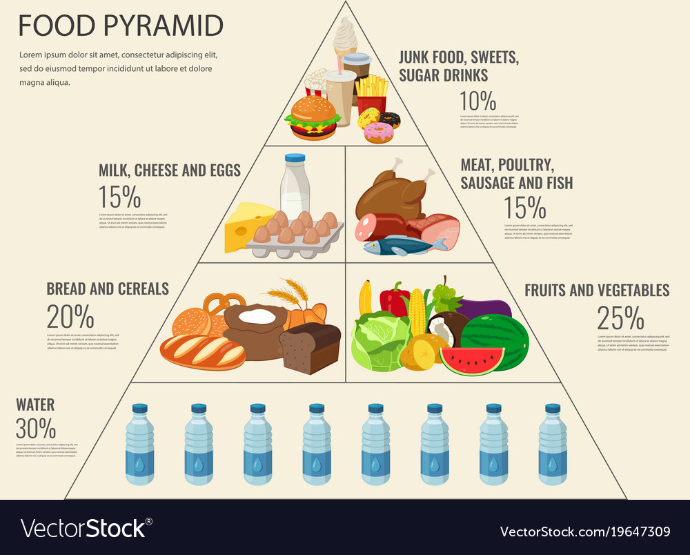 Minimum Food To Stay Healthy