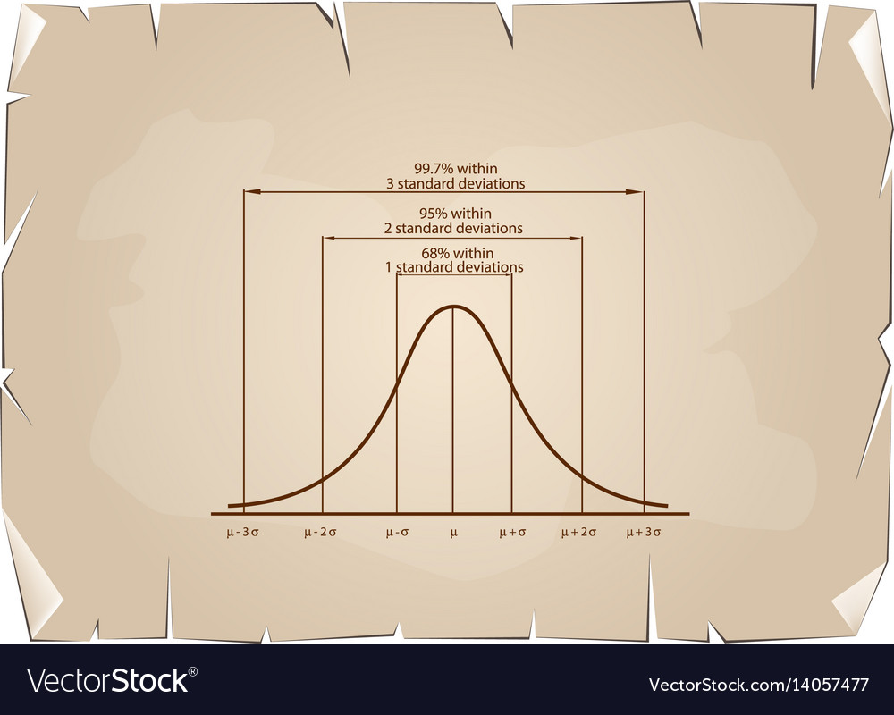 Standard deviation diagram on old paper background vector image