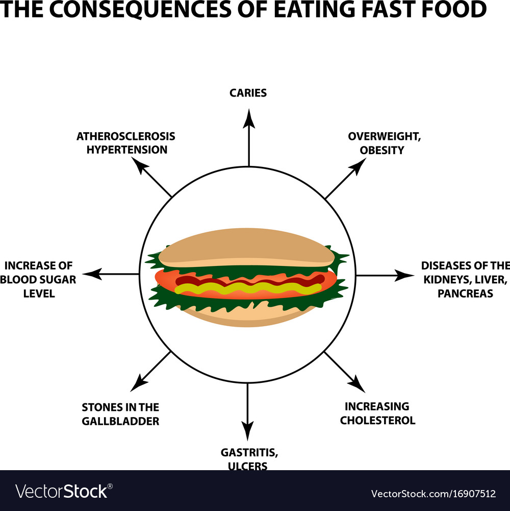 the ill effects of fast food Fast food is an inescapable factor of our society  most people do not stop and think about what they are actually eating and the long-term effects it will have on.