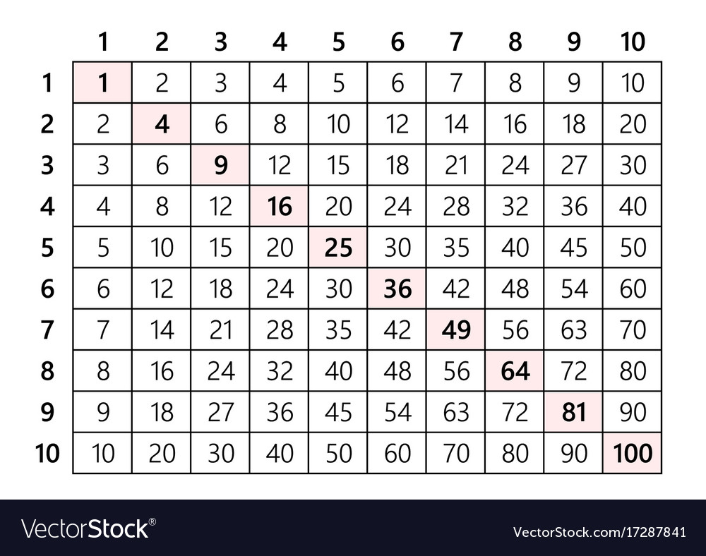 Multiplication table 10x10 royalty free vector image multiplication table 10x10 vector image nvjuhfo Image collections