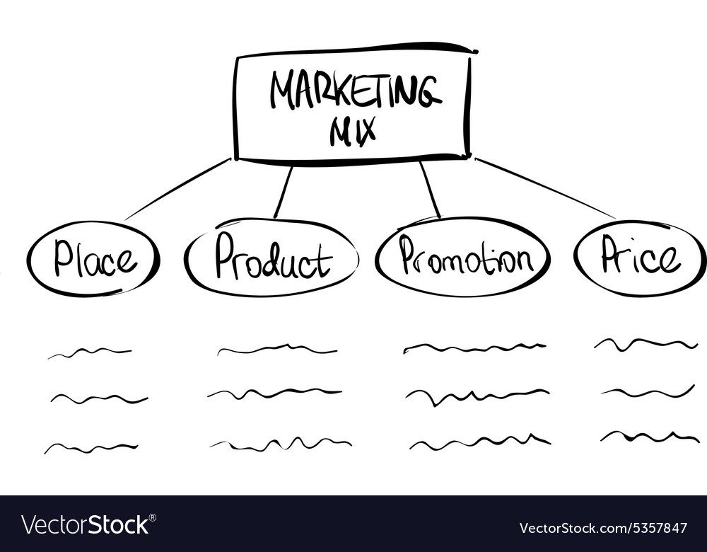 Hand-drawn marketing mix diagram vector image