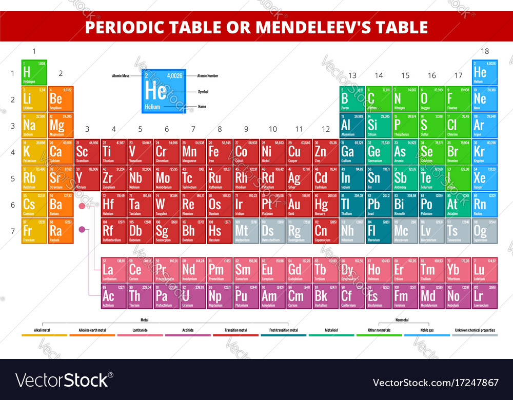 mendeleevs periodic table of elements vector image - Periodic Table Of Elements Vector Free
