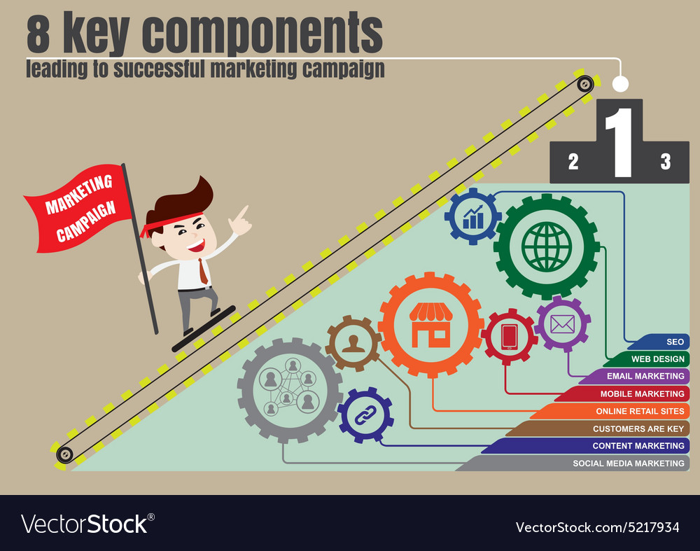 Components to successful digital marketing vector image