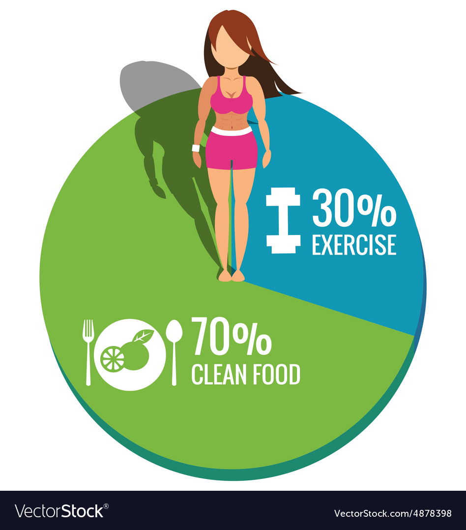 Healthy women on pie chart exercise and clean food healthy women on pie chart exercise and clean food vector image nvjuhfo Image collections