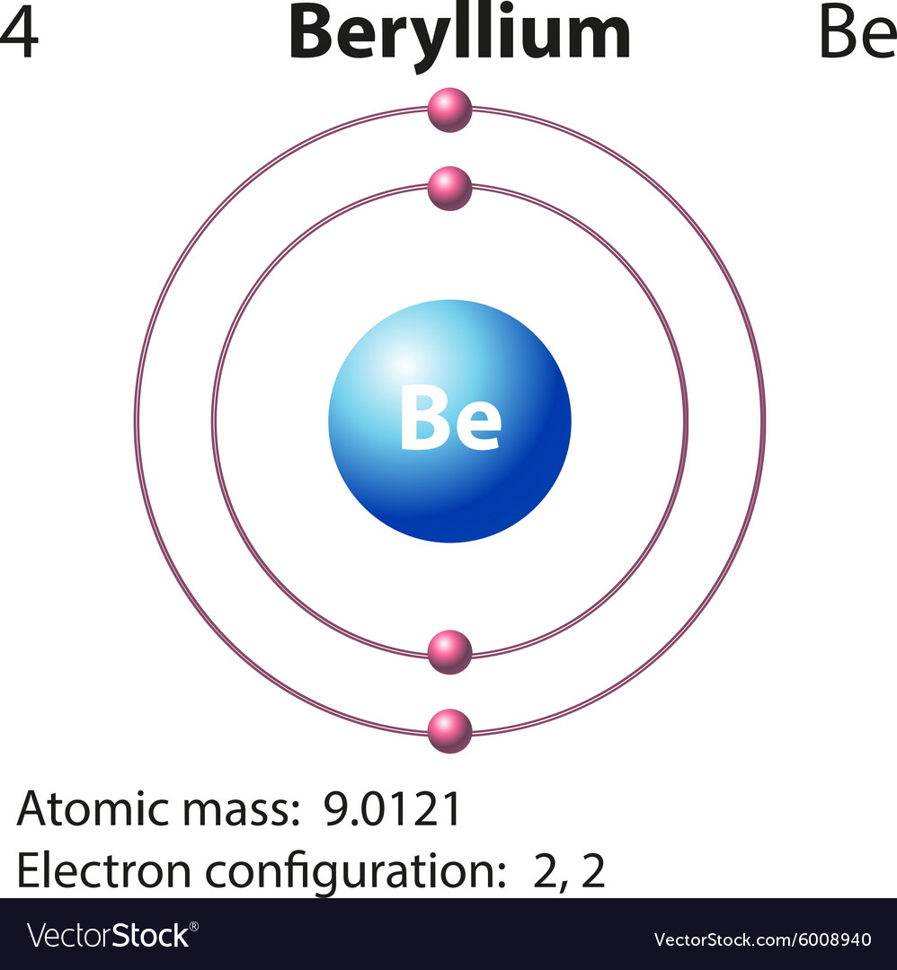Diagram representation of the element beryllium vector image