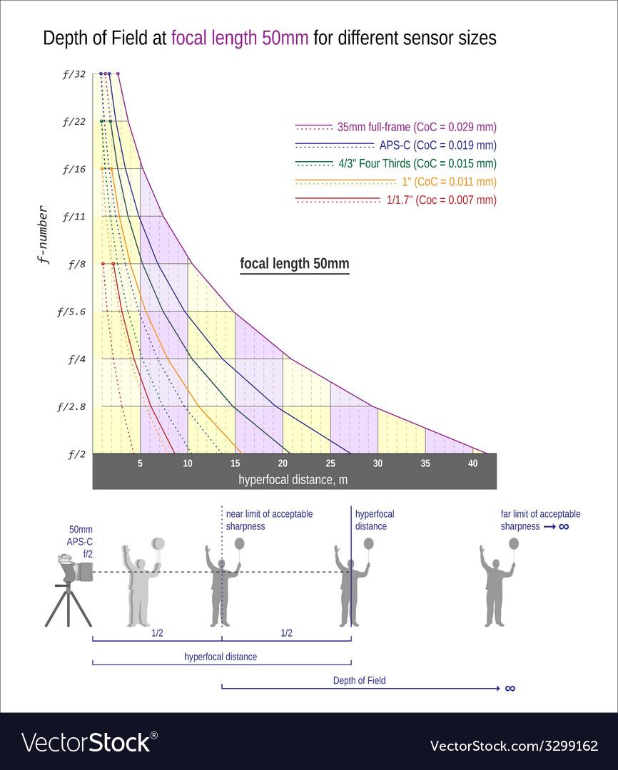 Useful graph for sharper images -focal length 50mm vector image