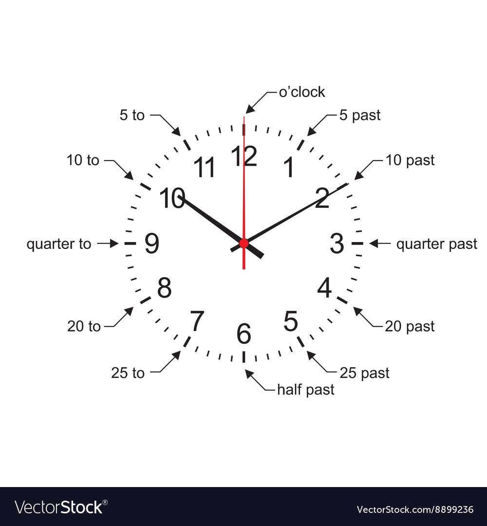 Interactive clock | analog clock | digital | movable ...
