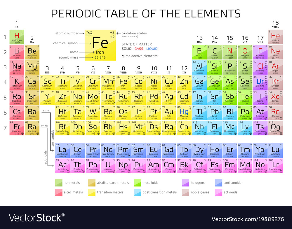Periodic table of the elements with atomic number vector image periodic table of the elements with atomic number vector image urtaz Choice Image