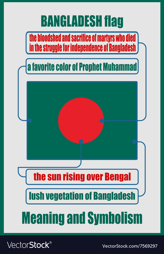Bangladesh national flag meaning and symbolism vector image
