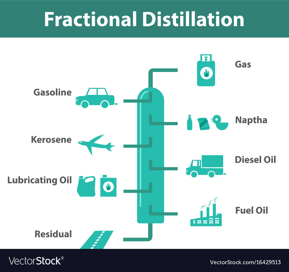Fractional distillation oil refining infographic vector image fractional distillation oil refining infographic vector image pooptronica