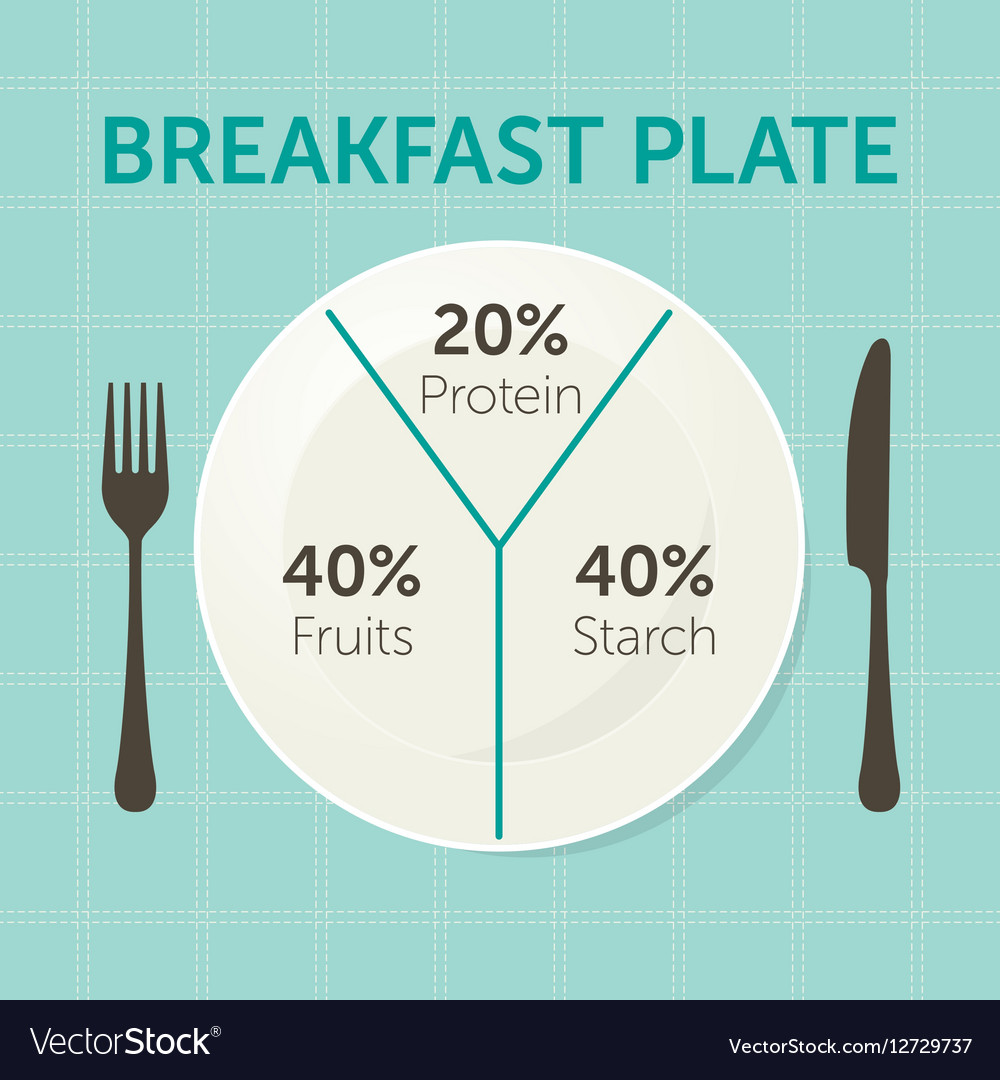 Healthy eating plate diagram royalty free vector image healthy eating plate diagram vector image pooptronica Gallery