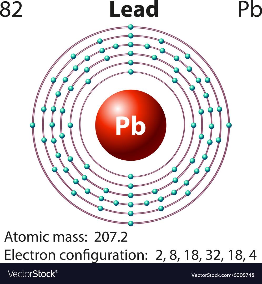 Diagram representation of the element lead vector image