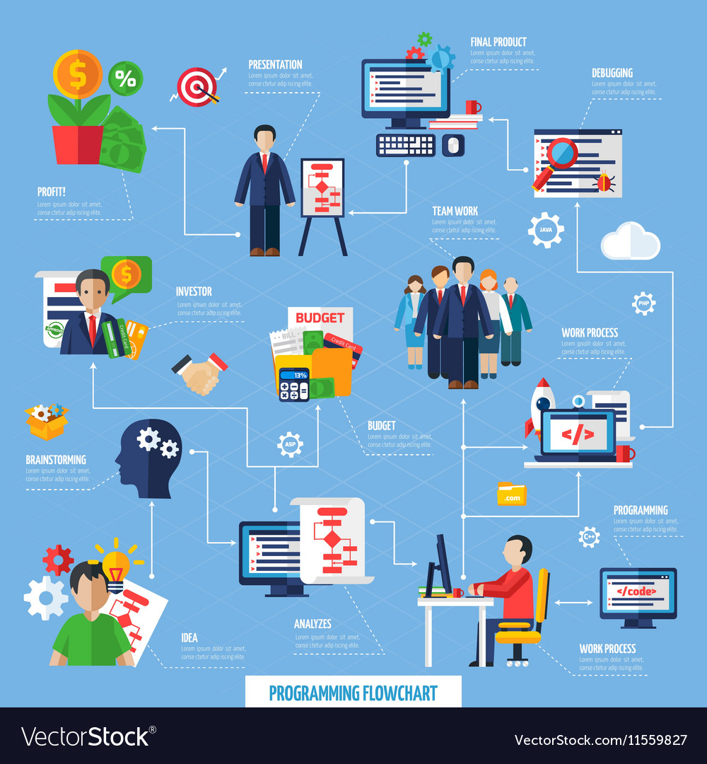 Scrum Agile Project Development Process Flowchart vector image
