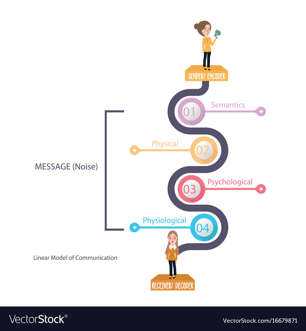Linear model of communication diagram theory vector image linear model of communication diagram theory vector image ccuart Images