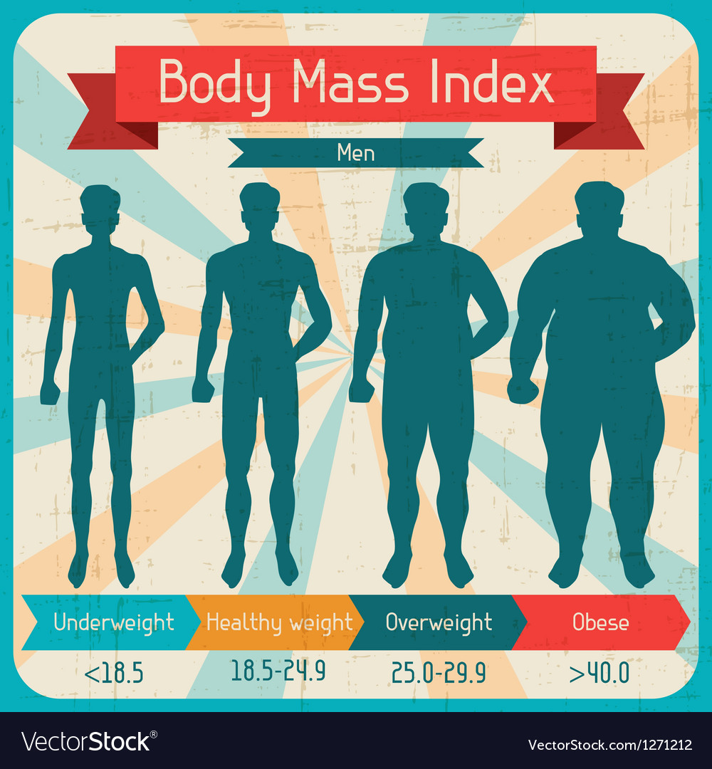 Body mass index retro poster vector