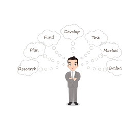 How to evaluate a business idea vector