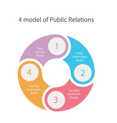 Public relations model theory of four press vector