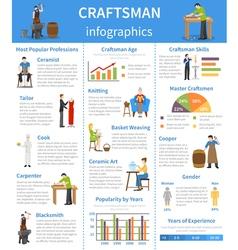 Craftsman flat infographics vector