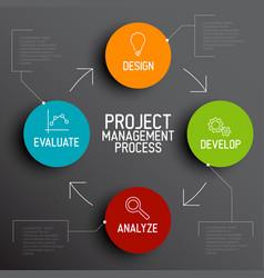 Project management process scheme concept vector