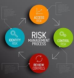 Risk management process diagram schema vector