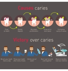 Causes caries and victory over caries vector