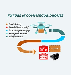 Future of commercial drones vector
