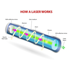 How a Laser Works vector image