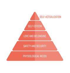 Maslows hierarchy of needs represented as a vector