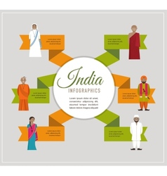 India infographics - different indian religious vector