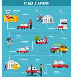 Car Owner Concept Flowchart vector image