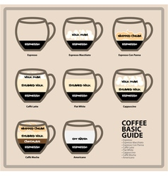 Coffee basic guide vector