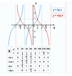Tangent and cotangent functions on notebook sheet vector