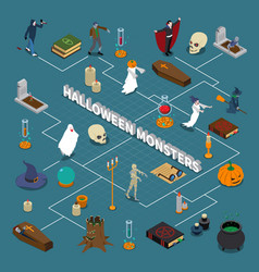 monster halloween isometric flowchart vector image