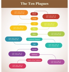 Timeline of the ten plagues passover holiday vector